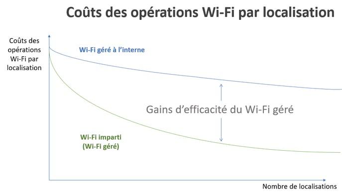 wifi-pour-les-commerces-de-details-et-restaurants