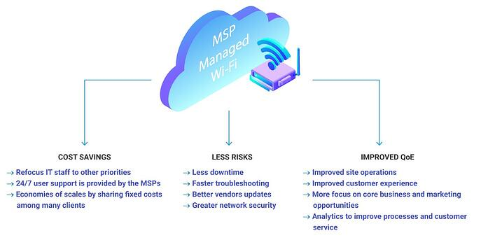 MSP-managed-Wi-Fi