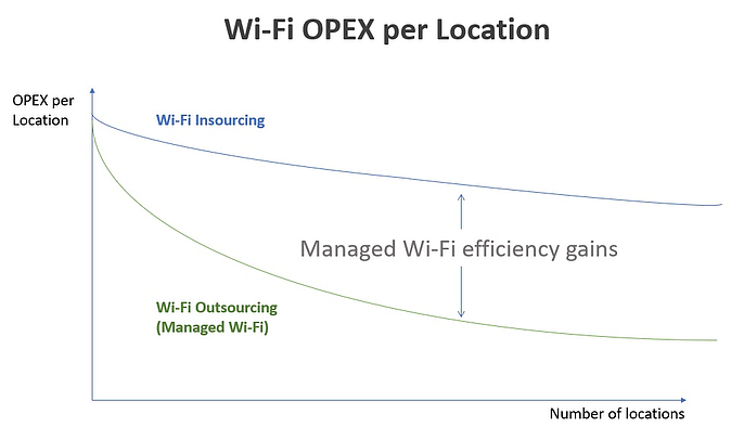 graphic-benefits-of-managed-wifi