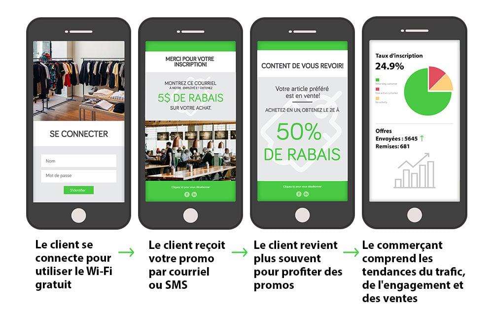 DataValet-Wifi-phone-Français