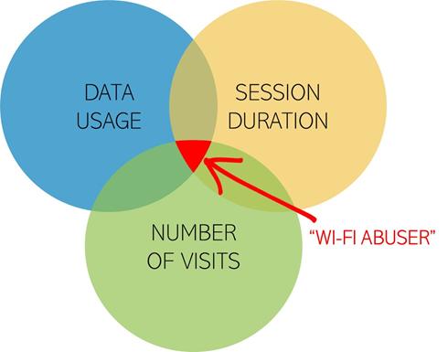 Datavalet's Wi-Fi Fair Use Management chart