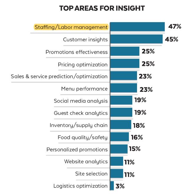 top-area-insight-datavalet